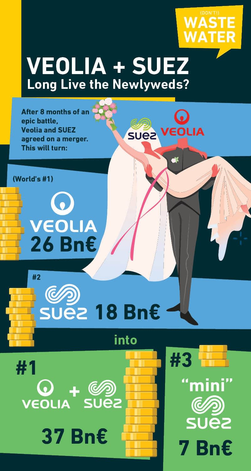 Veolia and SUEZ finally agreed on a merger, here how this translates in numbers!