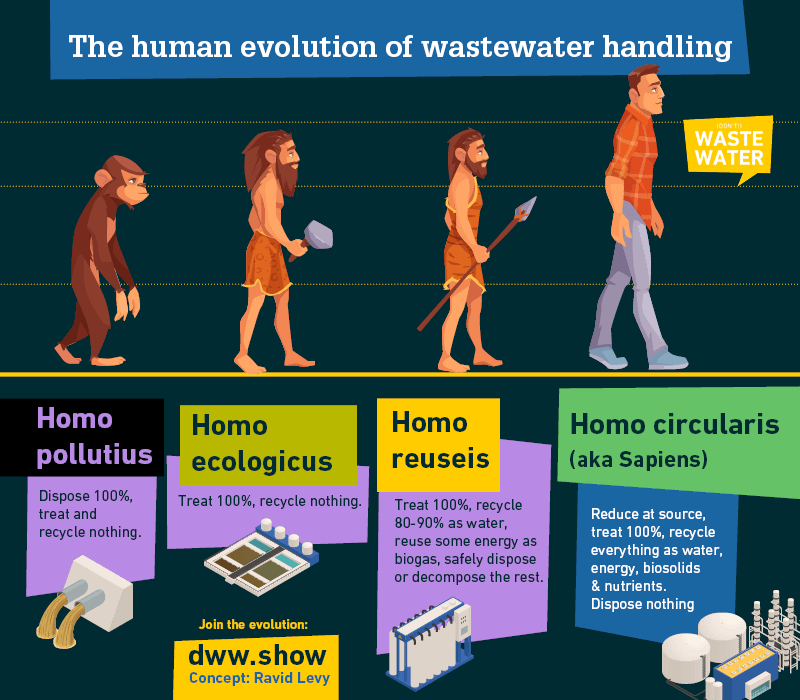 The human evolution of wastewater handling - the future of the Israel Water Miracle, according to Ravid Levy