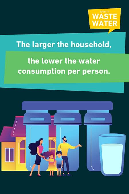 Larger Households use less water per capita. Ever waited for a shower because the bathroom was occupied?