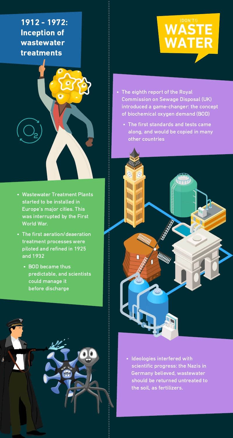 Infographic: Inception of Wastewater Treatments (1912-1972)