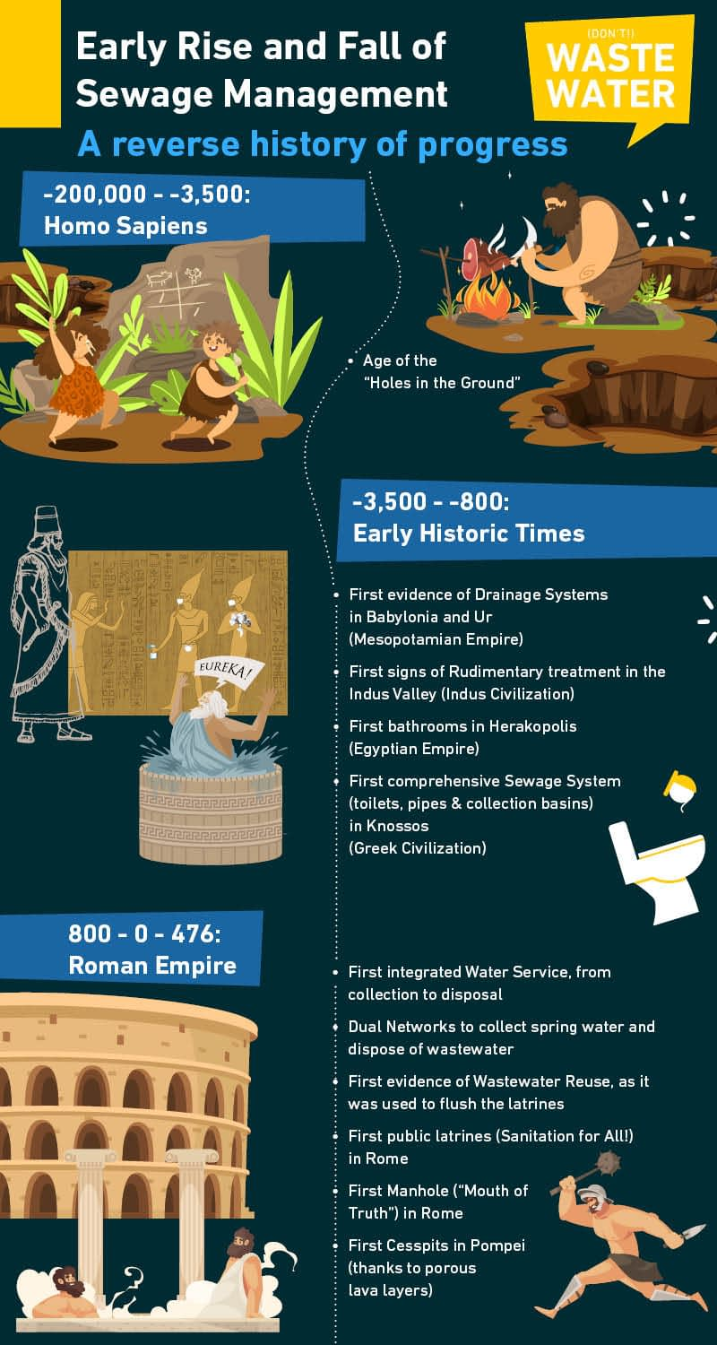Infographic: About How Long have Wastewater Treatment Plants been in Existence - From -200000BC to 476