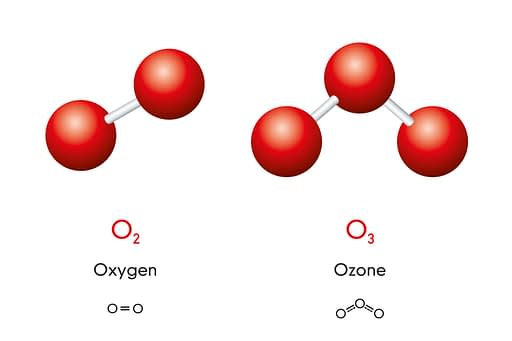 The root tool of ozone water treatment: ozone, a 3 oxygen atom molecule.