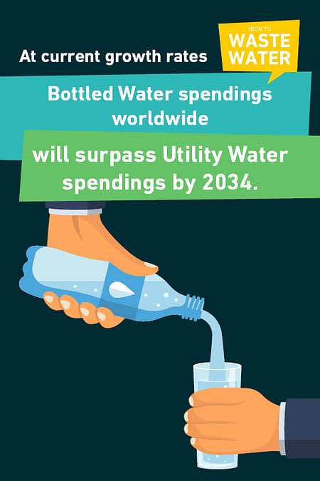 Bottled Water is the first Water Source in Mexico, and soon the USA - a staggering figure out of the Global Water Funding Book